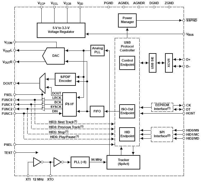 PCM2706 Block Diagram